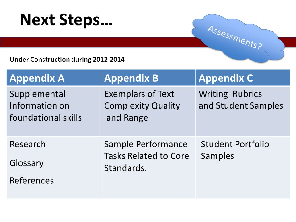Next Steps… Appendix A Appendix B Appendix C Assessments Supplemental