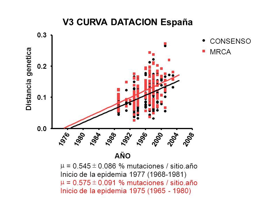 V3 CURVA DATACION España