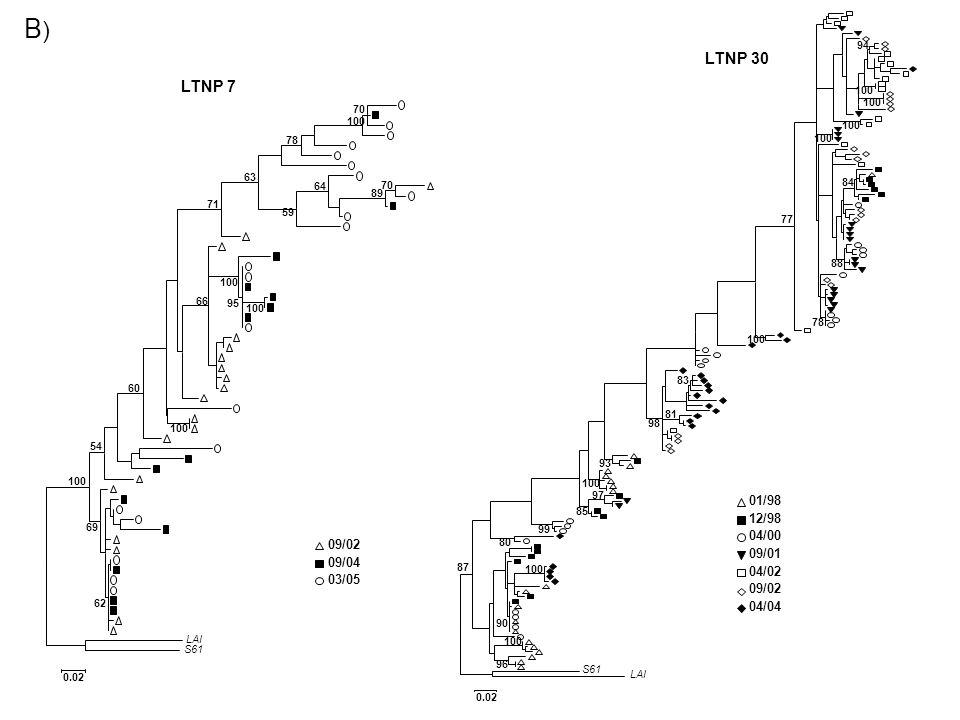 B) LTNP 30. 94. LTNP 7. 100. 100. 70. 100. 100. 78. 100. 63. 64. 70. 84. 89. 71. 59.