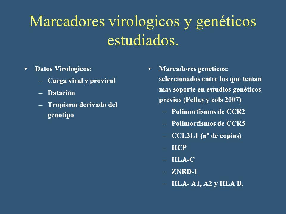 Marcadores virologicos y genéticos estudiados.