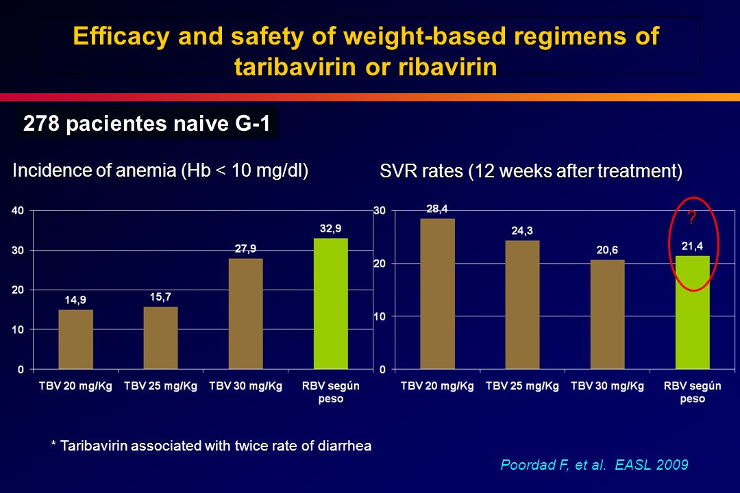 Efficacy and safety of weight-based regimens of taribavirin or ribavirin