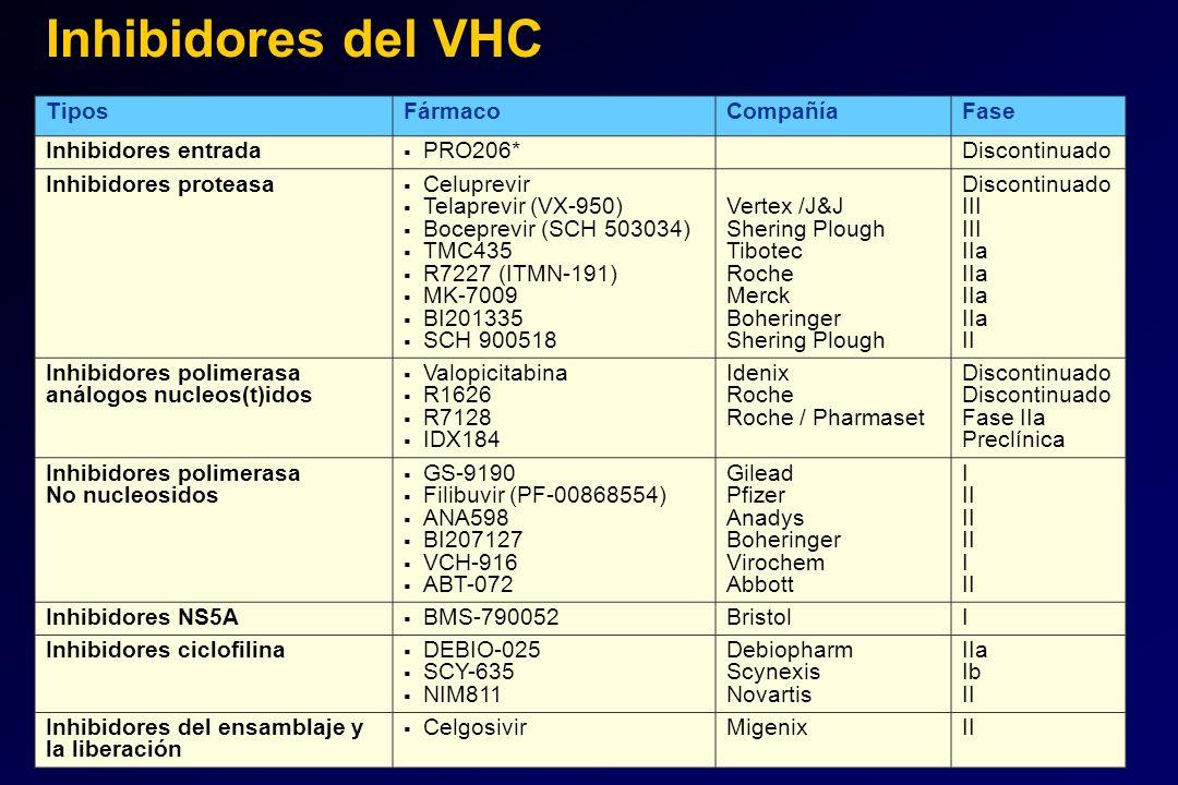 Inhibidores del VHC Tipos Fármaco Compañía Fase Inhibidores entrada