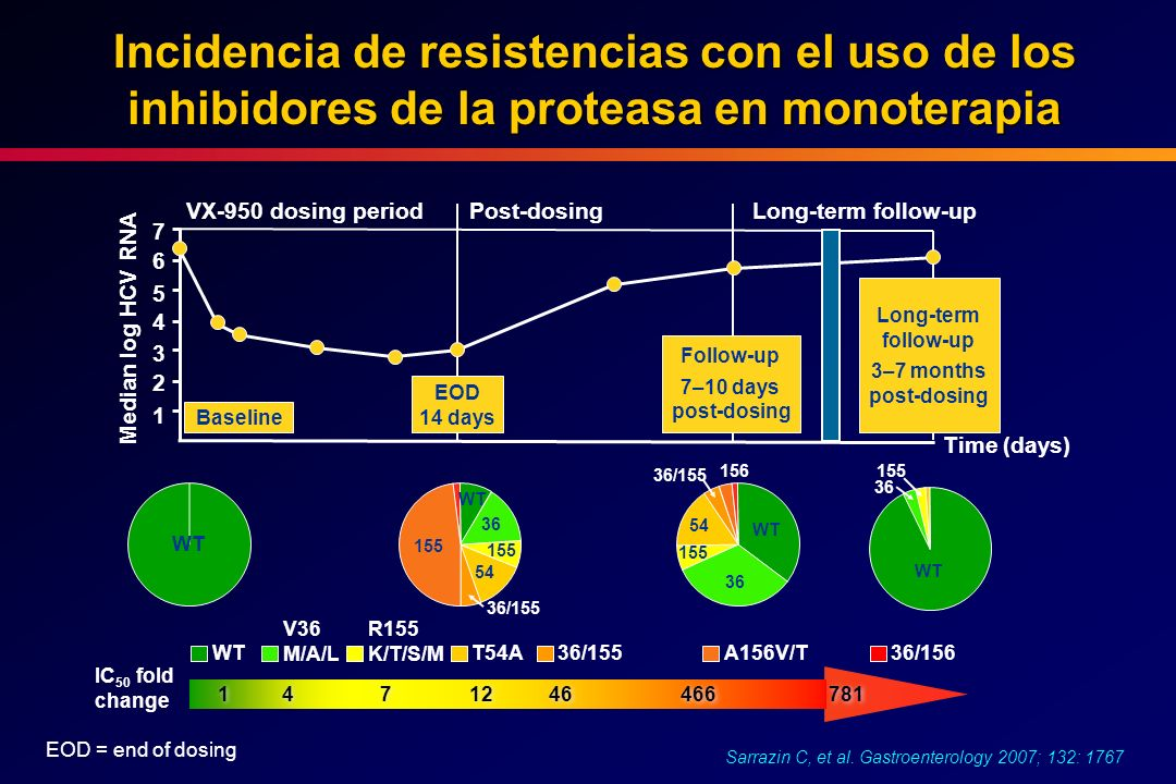 Incidencia de resistencias con el uso de los inhibidores de la proteasa en monoterapia