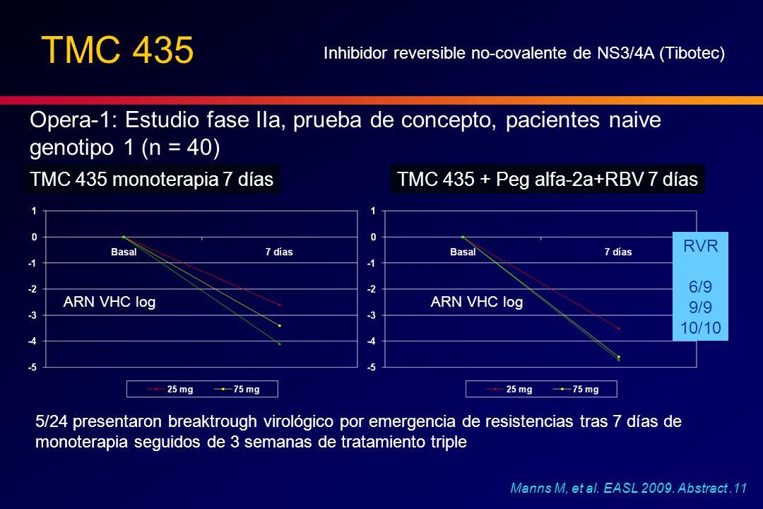 TMC 435 Inhibidor reversible no-covalente de NS3/4A (Tibotec) Opera-1: Estudio fase IIa, prueba de concepto, pacientes naive genotipo 1 (n = 40)