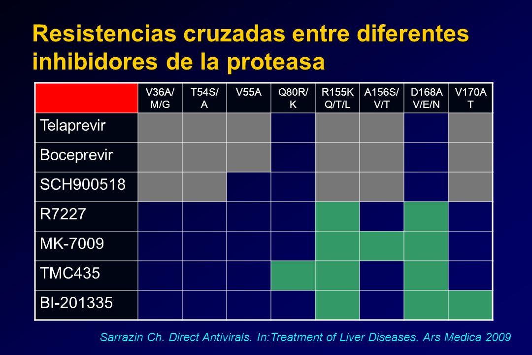 Resistencias cruzadas entre diferentes inhibidores de la proteasa