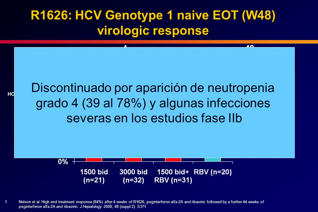 R1626: HCV Genotype 1 naive EOT (W48) virologic response