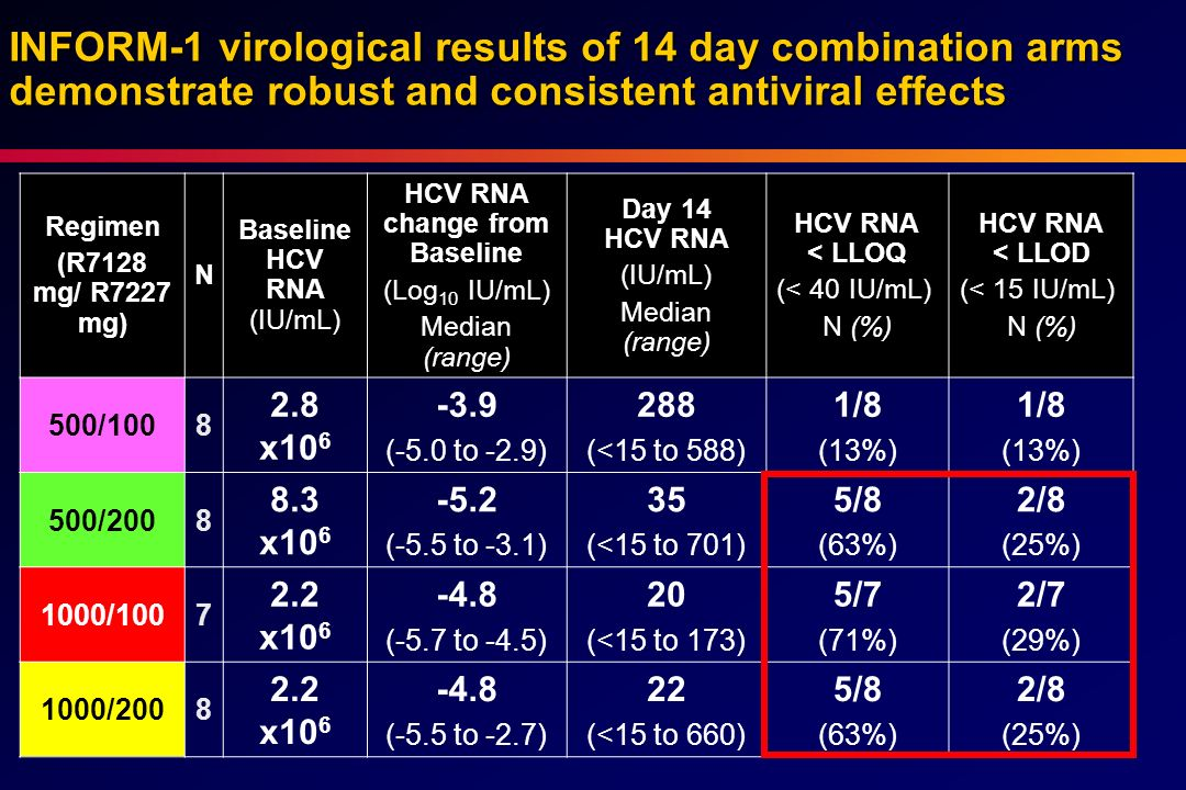 HCV RNA change from Baseline
