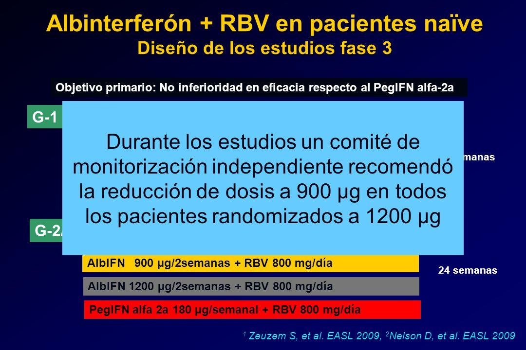 Albinterferón + RBV en pacientes naïve Diseño de los estudios fase 3