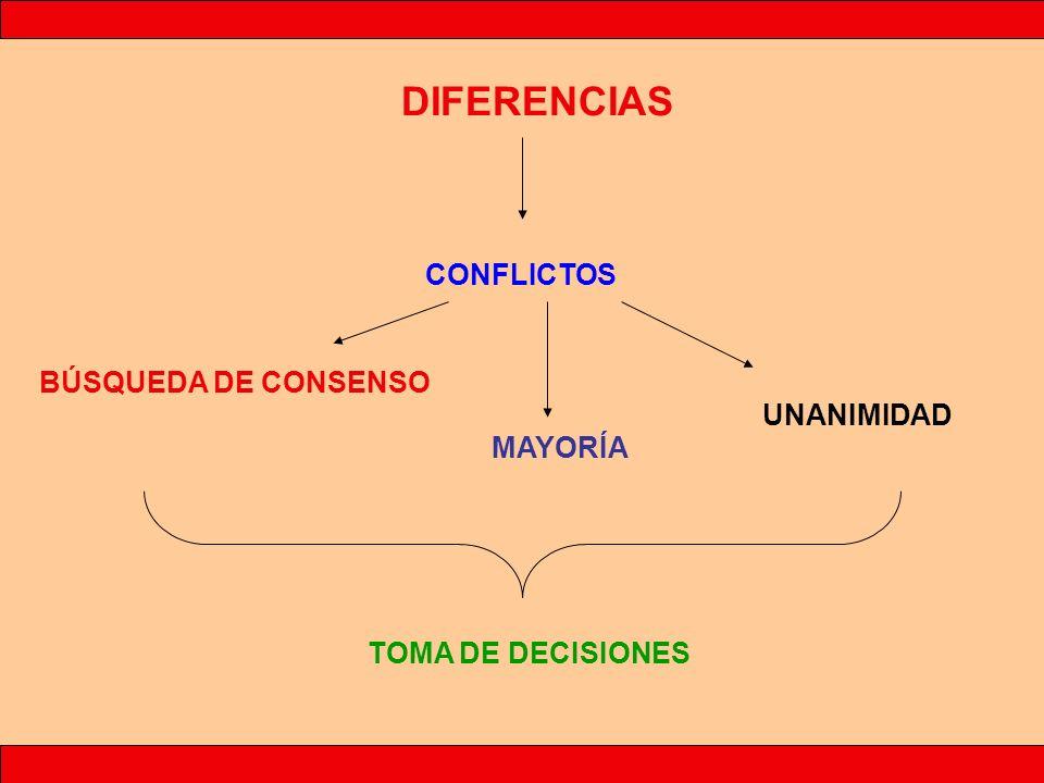 DIFERENCIAS CONFLICTOS BÚSQUEDA DE CONSENSO UNANIMIDAD MAYORÍA