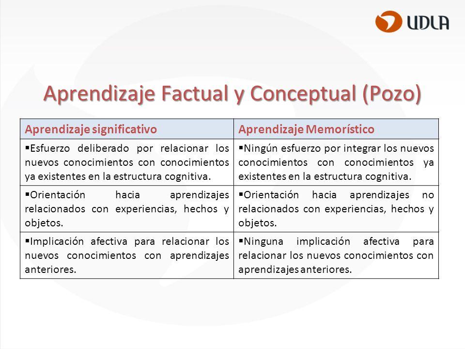 Aprendizaje Factual y Conceptual (Pozo)