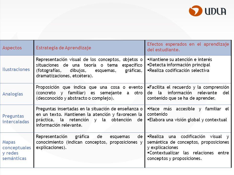 Aspectos Estrategia de Aprendizaje. Efectos esperados en el aprendizaje del estudiante. Ilustraciones.