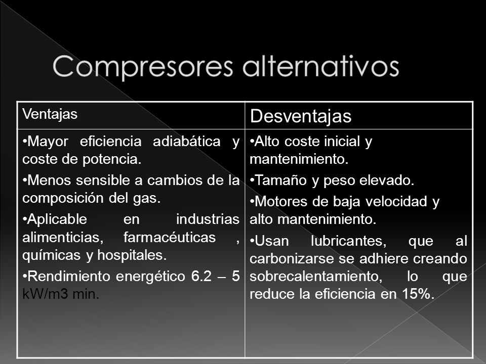 Compresores alternativos