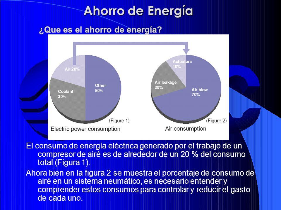 ¿Que es el ahorro de energía