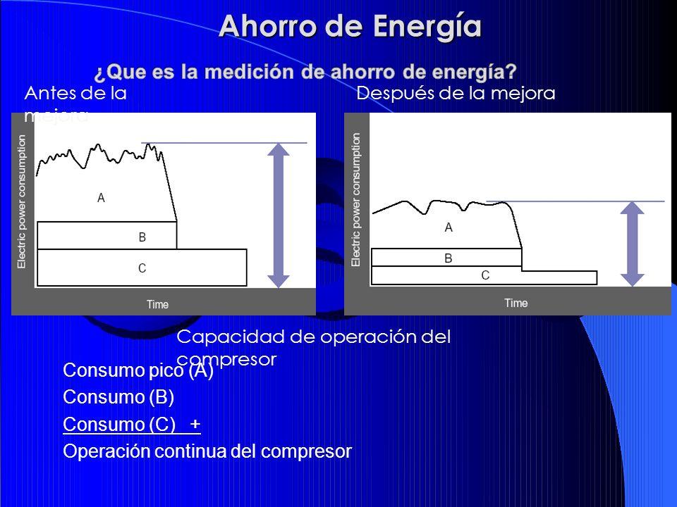 ¿Que es la medición de ahorro de energía