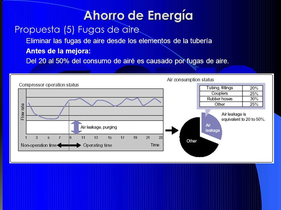 Ahorro de Energía Propuesta (5) Fugas de aire
