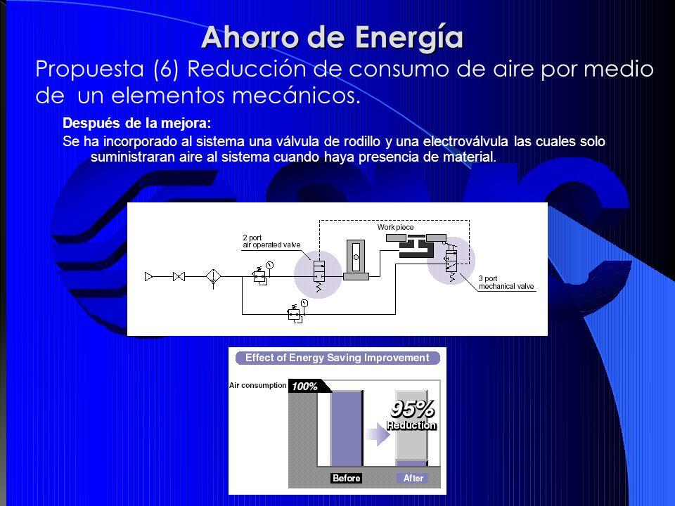 Ahorro de Energía Propuesta (6) Reducción de consumo de aire por medio de un elementos mecánicos. Después de la mejora: