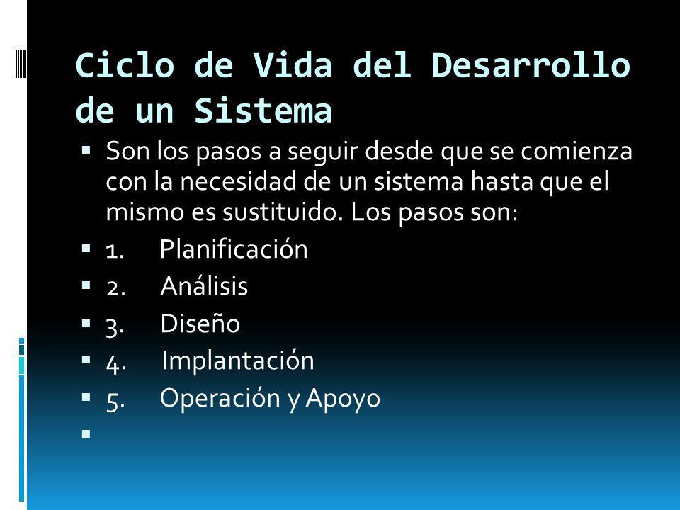 Ciclo de Vida del Desarrollo de un Sistema
