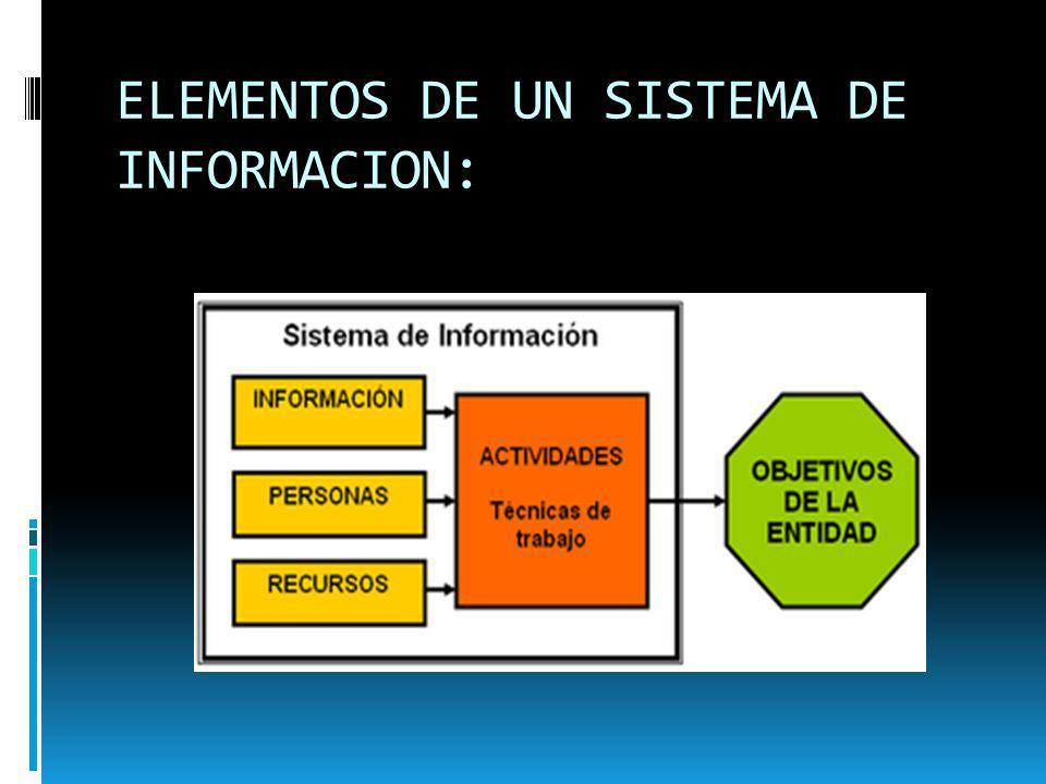 ELEMENTOS DE UN SISTEMA DE INFORMACION: