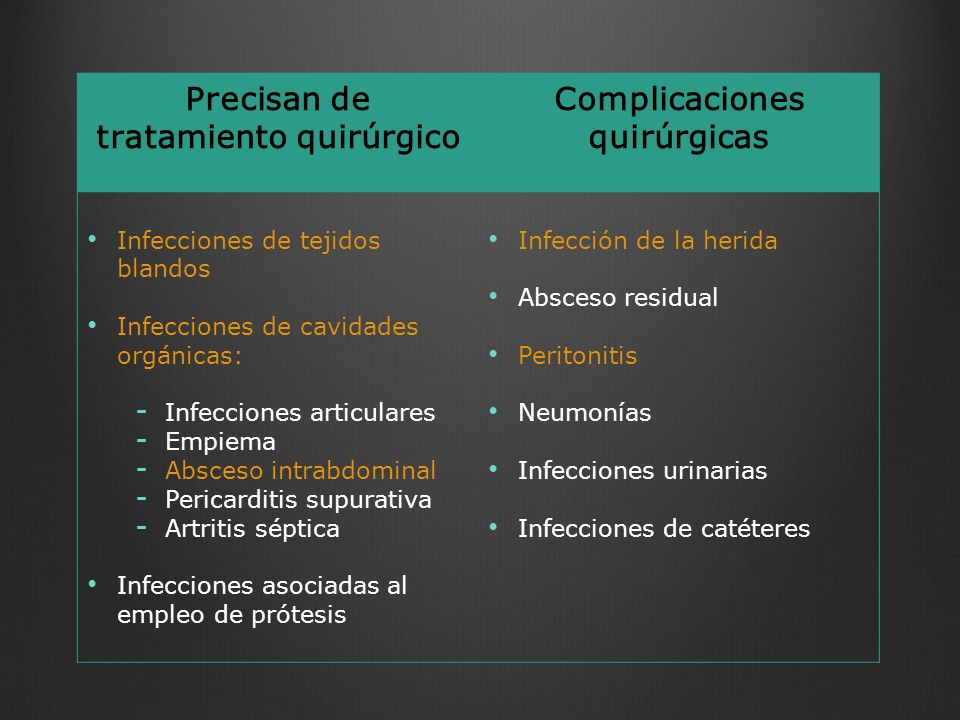 Precisan de tratamiento quirúrgico Complicaciones quirúrgicas