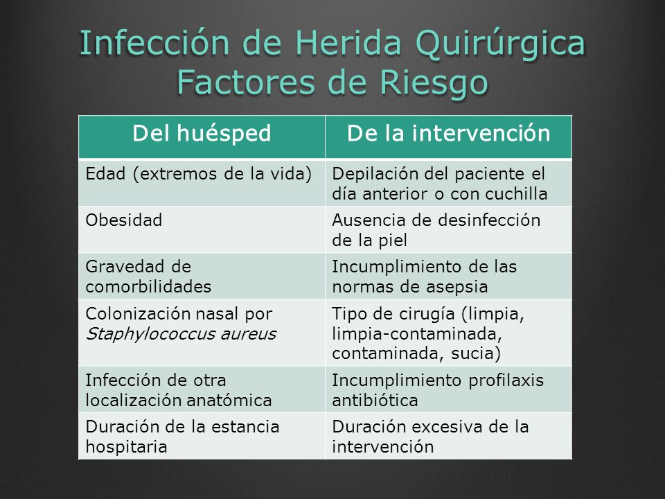 Infección de Herida Quirúrgica Factores de Riesgo