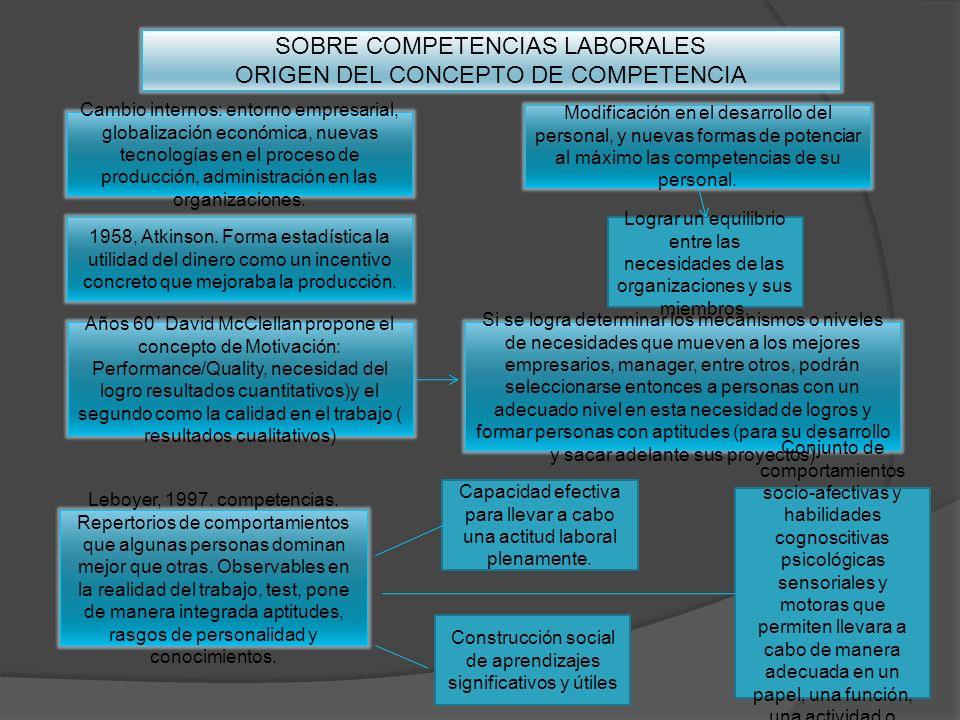 SOBRE COMPETENCIAS LABORALES ORIGEN DEL CONCEPTO DE COMPETENCIA