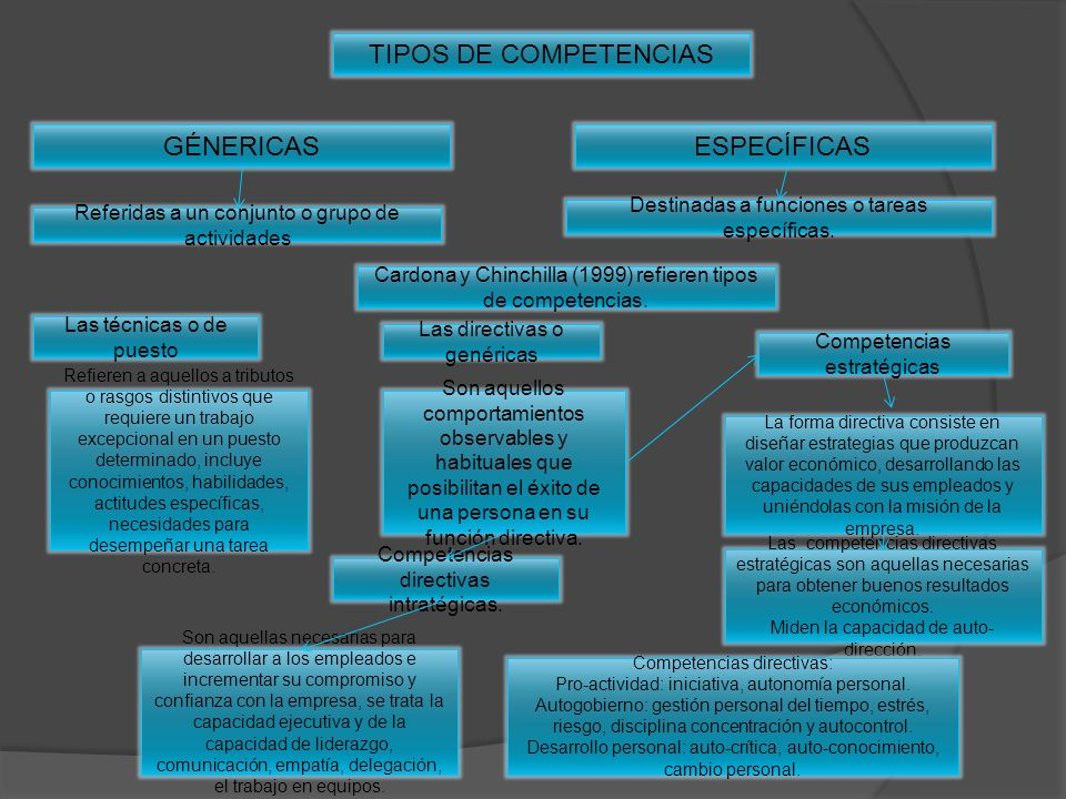 TIPOS DE COMPETENCIAS GÉNERICAS ESPECÍFICAS