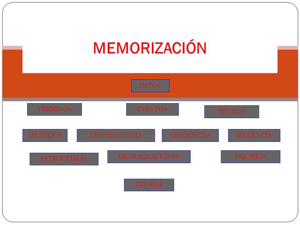 MEMORIZACIÓN DATOS TÉRMINOS EVENTOS HECHOS MÉTODOS CONVENCIONES