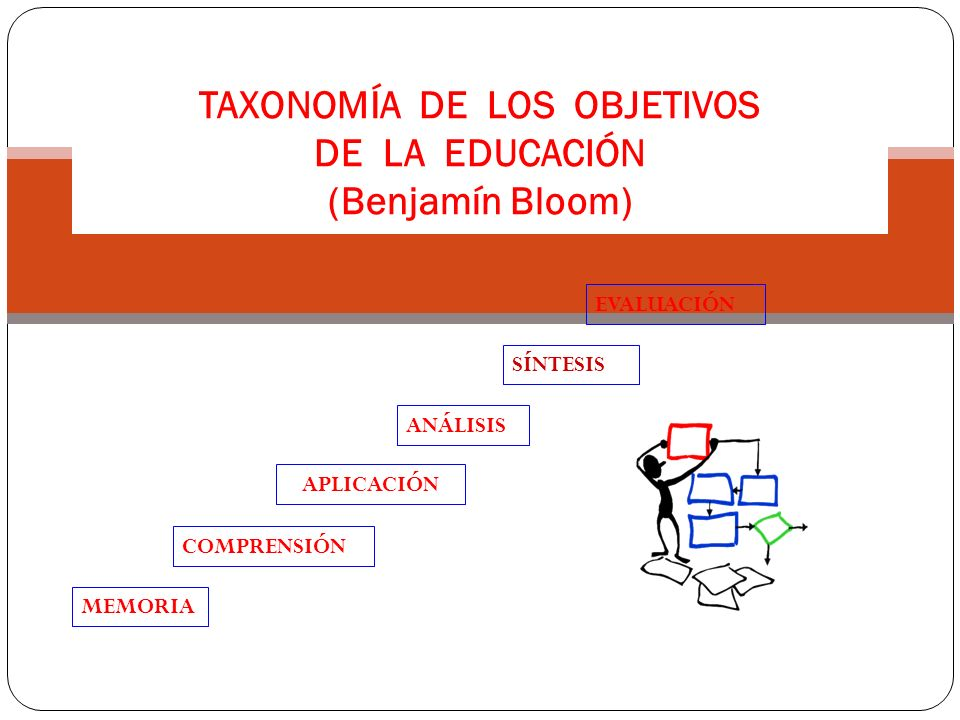 TAXONOMÍA DE LOS OBJETIVOS DE LA EDUCACIÓN (Benjamín Bloom)