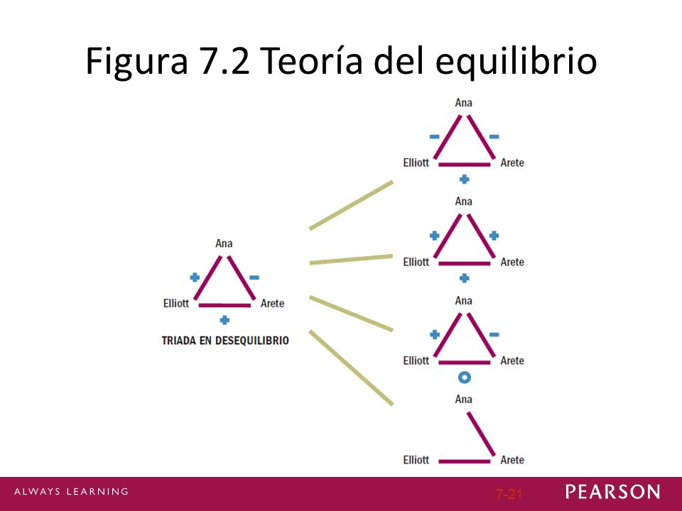 Figura 7.2 Teoría del equilibrio