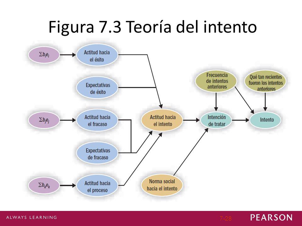 Figura 7.3 Teoría del intento
