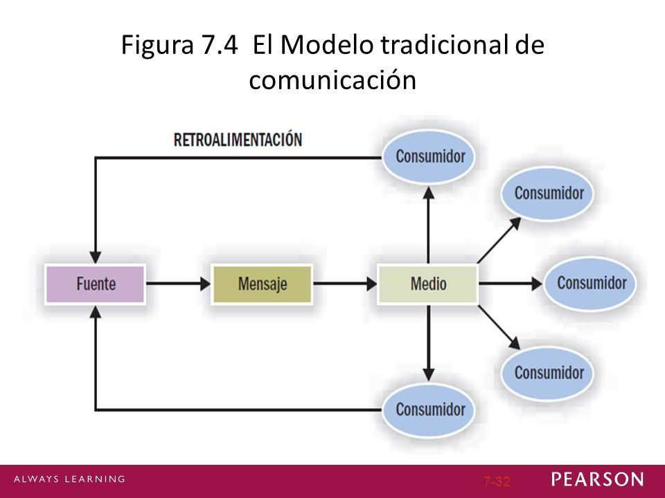 Figura 7.4 El Modelo tradicional de comunicación