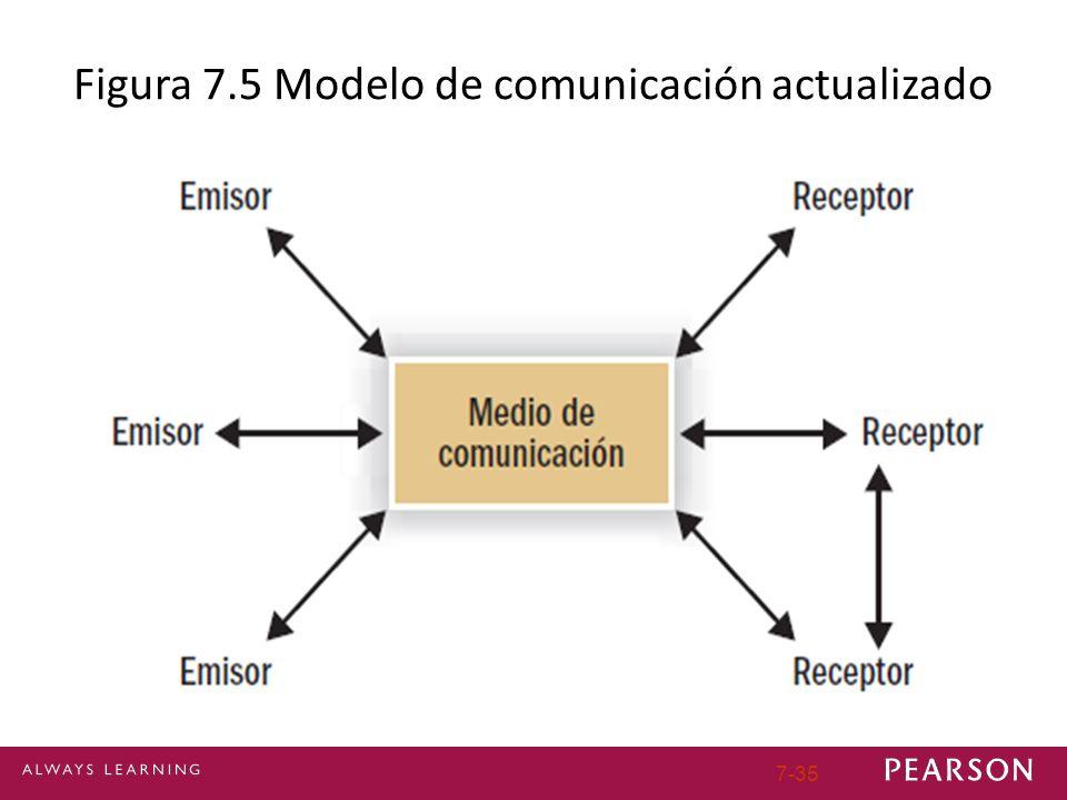 Figura 7.5 Modelo de comunicación actualizado