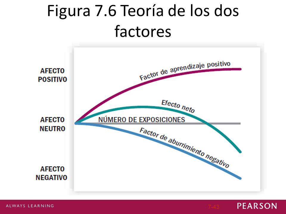 Figura 7.6 Teoría de los dos factores