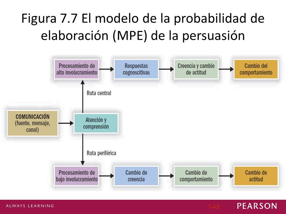 Figura 7.7 El modelo de la probabilidad de elaboración (MPE) de la persuasión