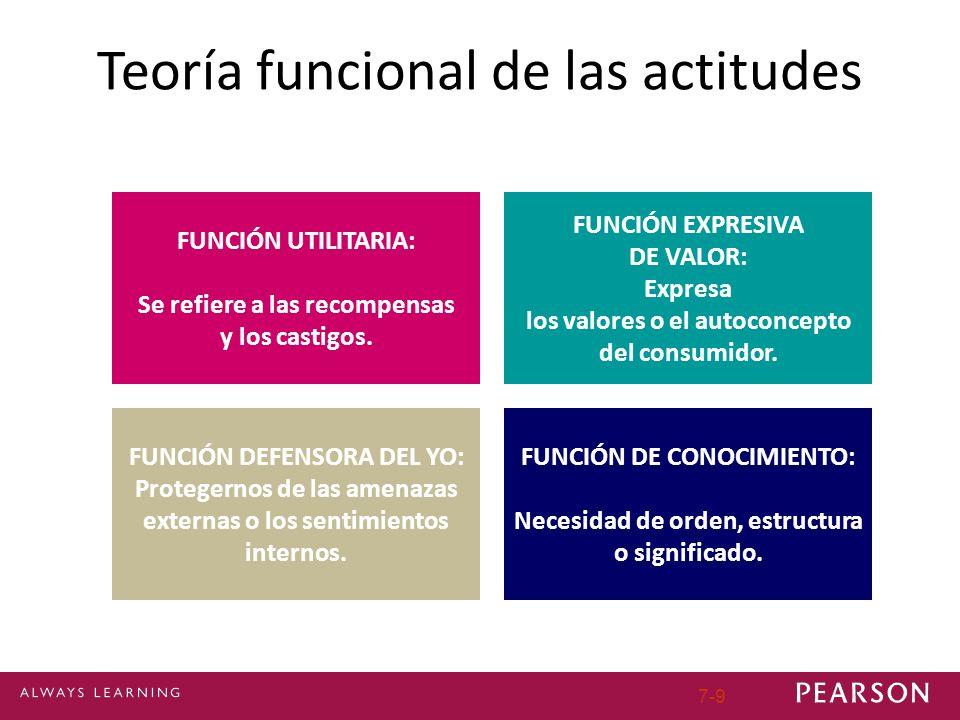 Teoría funcional de las actitudes