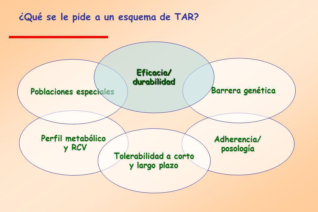 Eficacia/ durabilidad Poblaciones especiales Adherencia/ posología