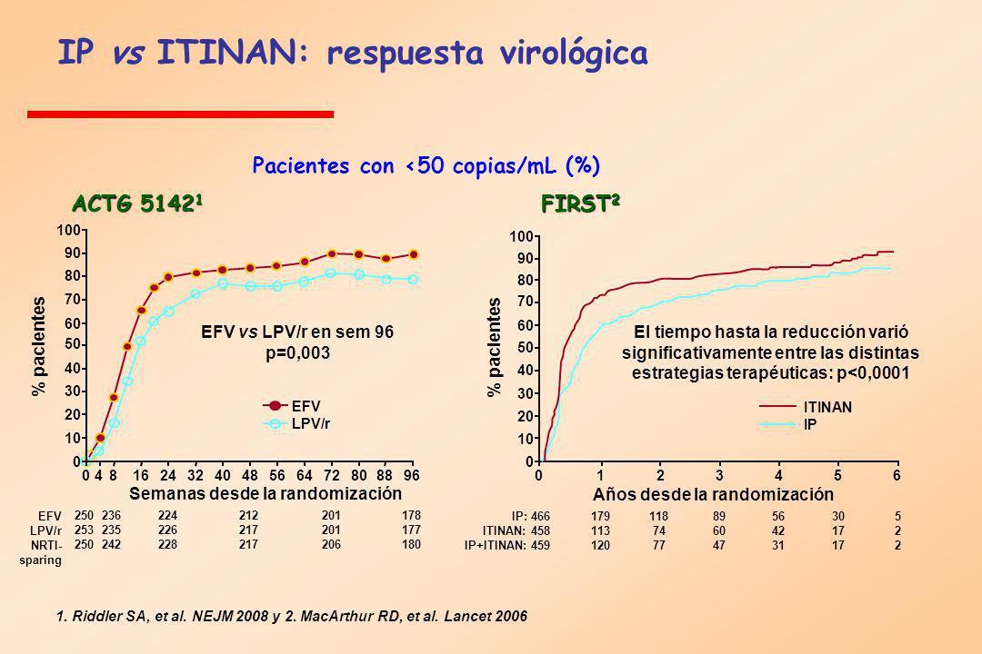 IP vs ITINAN: respuesta virológica