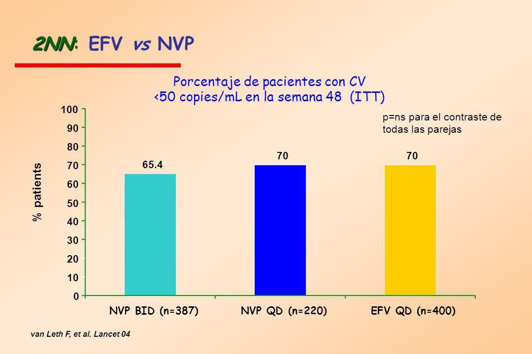 Porcentaje de pacientes con CV <50 copies/mL en la semana 48 (ITT)