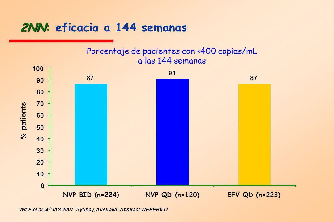 Porcentaje de pacientes con <400 copias/mL