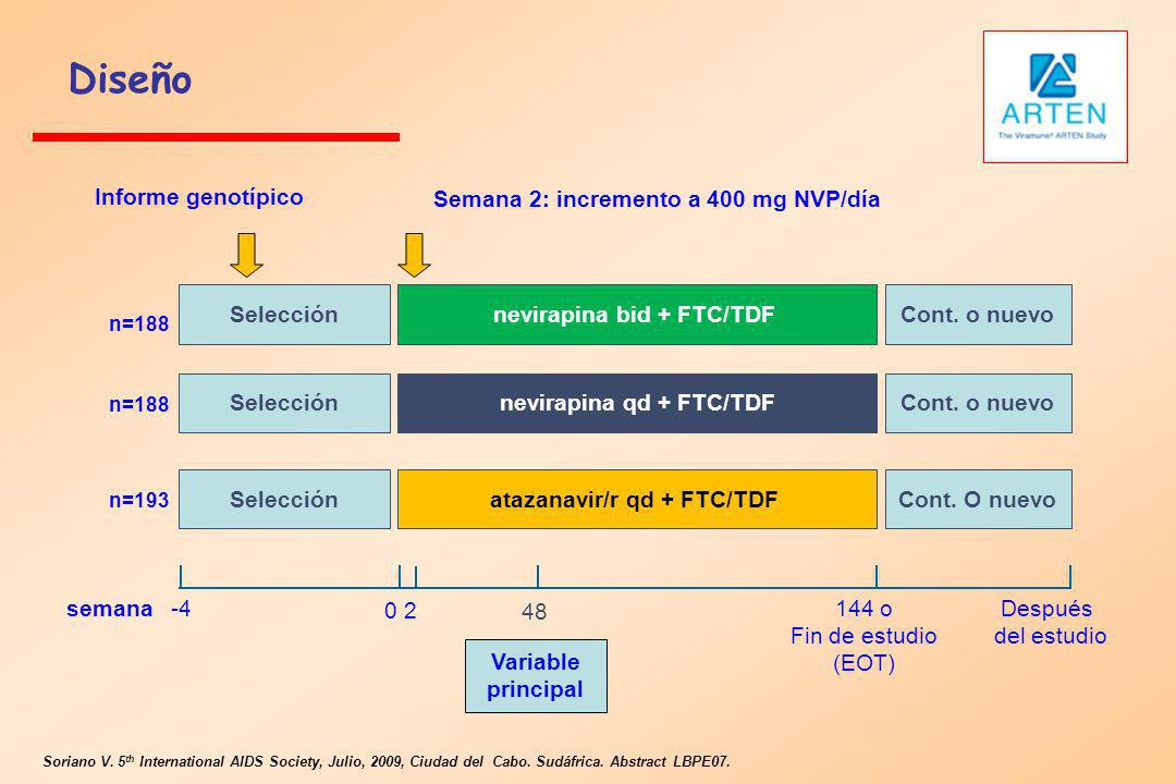 Diseño Informe genotípico Semana 2: incremento a 400 mg NVP/día