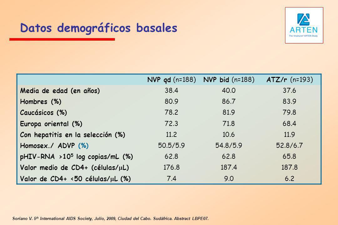 Datos demográficos basales