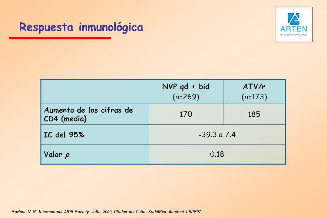 Respuesta inmunológica