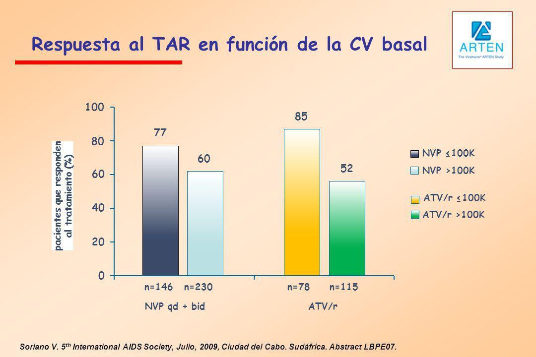 Respuesta al TAR en función de la CV basal