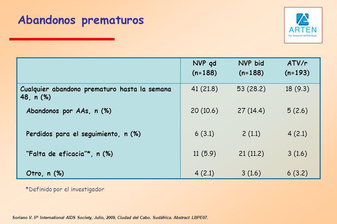 Abandonos prematuros NVP qd (n=188) NVP bid ATV/r (n=193)