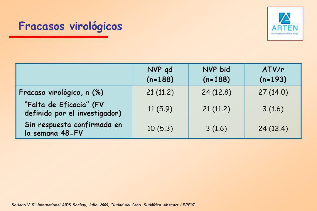 Fracasos virológicos NVP qd (n=188) NVP bid ATV/r (n=193)