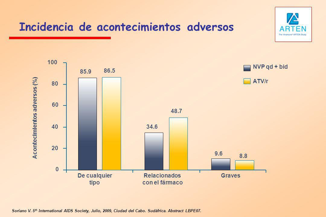 Incidencia de acontecimientos adversos