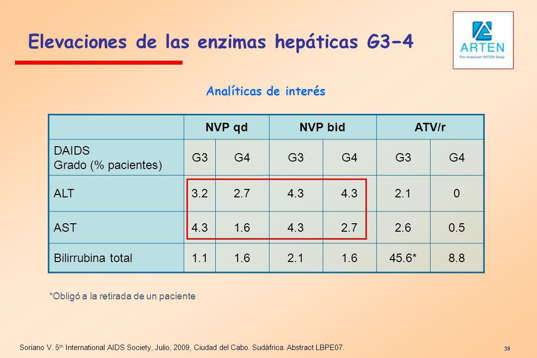 Elevaciones de las enzimas hepáticas G3−4