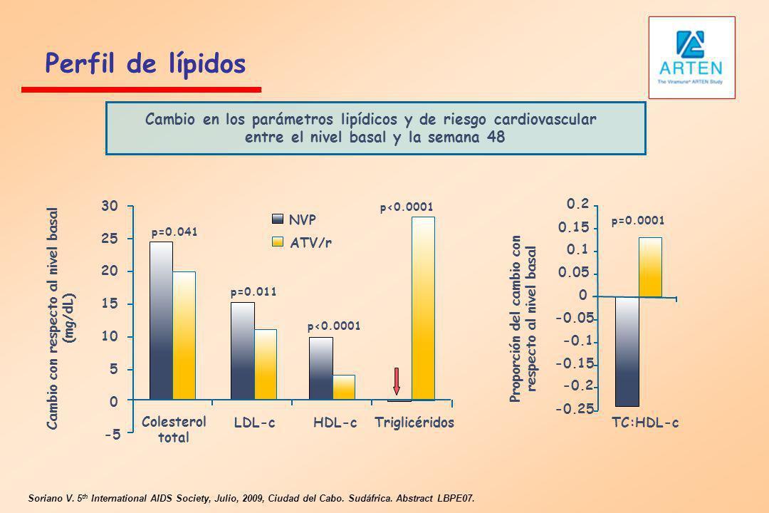 Perfil de lípidosCambio en los parámetros lipídicos y de riesgo cardiovascular. entre el nivel basal y la semana 48.