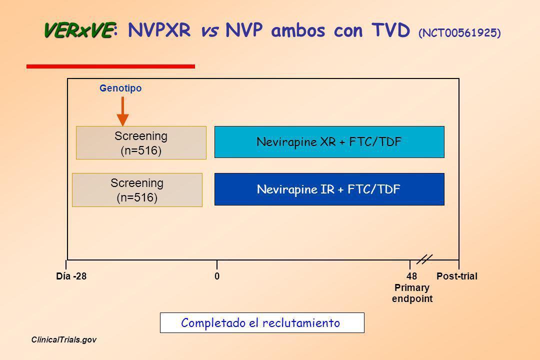 VERxVE: NVPXR vs NVP ambos con TVD (NCT00561925)