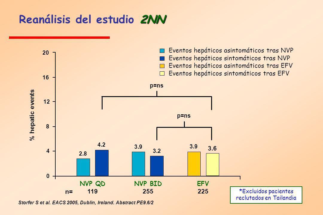 Reanálisis del estudio 2NN